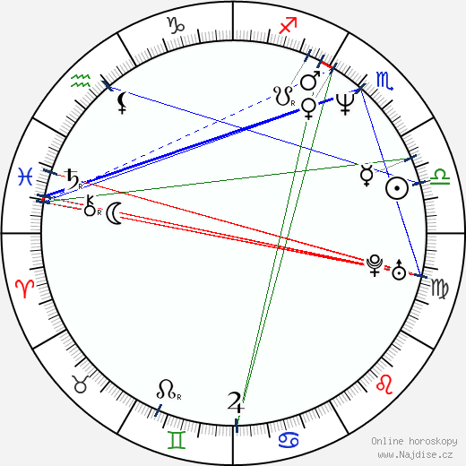 C. J. Ramone wikipedie wiki 2020, 2021 horoskop