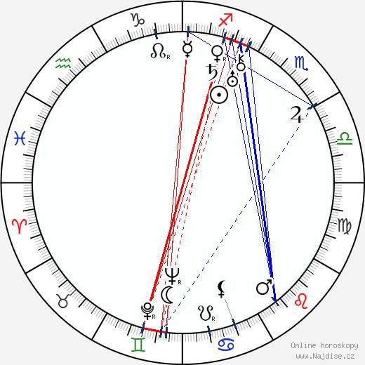 C. S. Lewis wikipedie wiki 2020, 2021 horoskop