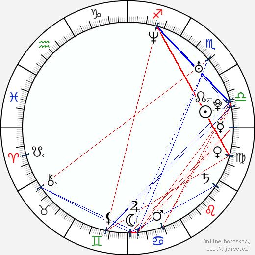 Cabral Ibacka wikipedie wiki 2017, 2018 horoskop