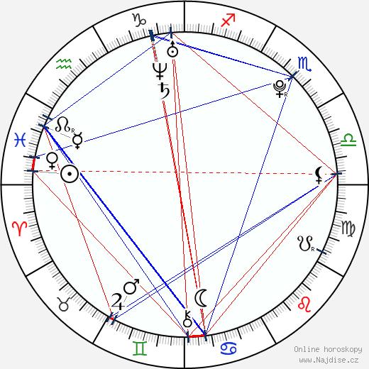 Caitlin Wachs wikipedie wiki 2017, 2018 horoskop