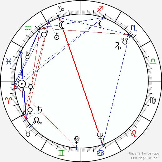 Cal Howard wikipedie wiki 2018, 2019 horoskop