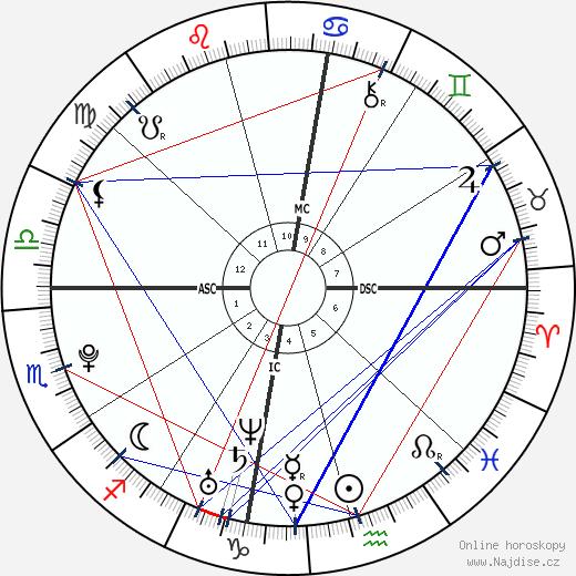 Caleb Folbigg wikipedie wiki 2020, 2021 horoskop
