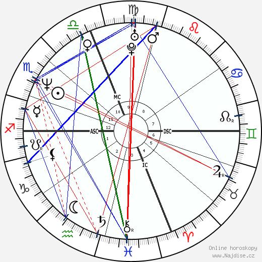 Calista Flockhart wikipedie wiki 2018, 2019 horoskop