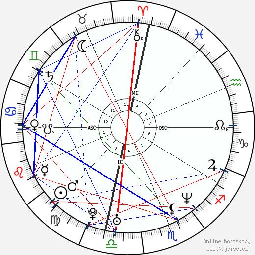 Cameron Diaz wikipedie wiki 2018, 2019 horoskop