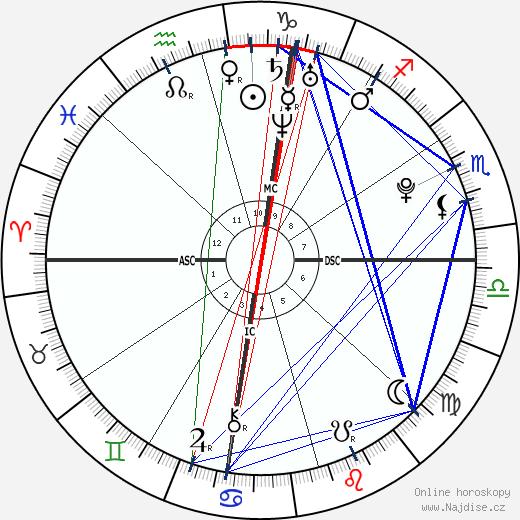 Cameron George Leland wikipedie wiki 2018, 2019 horoskop
