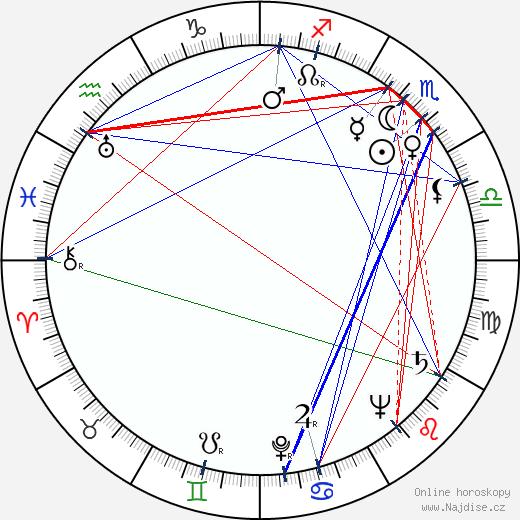 Cameron Mitchell wikipedie wiki 2018, 2019 horoskop