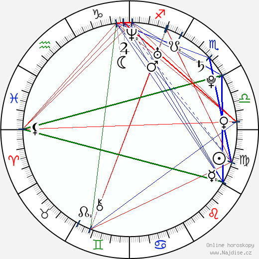 Camila Bordonaba wikipedie wiki 2018, 2019 horoskop