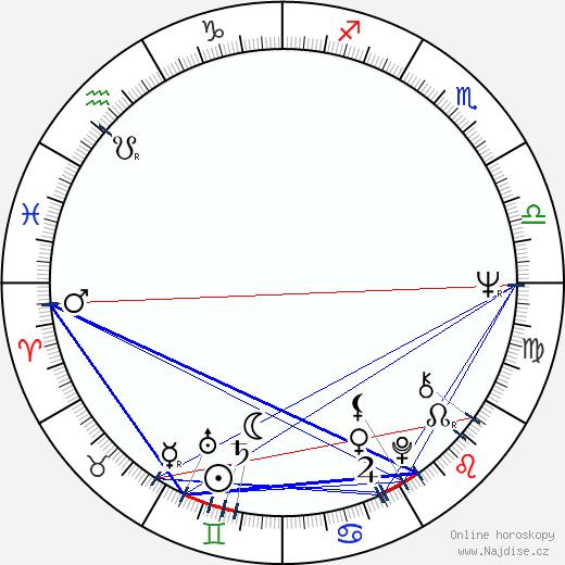 Camilla Sparv wikipedie wiki 2020, 2021 horoskop