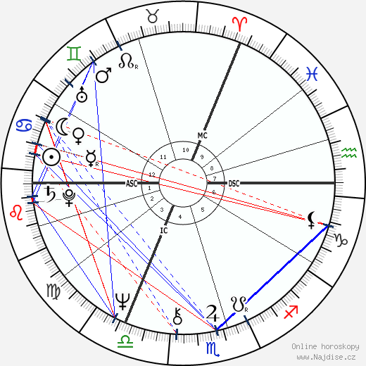 Camilla vévodkyně z Cornwallu wikipedie wiki 2018, 2019 horoskop