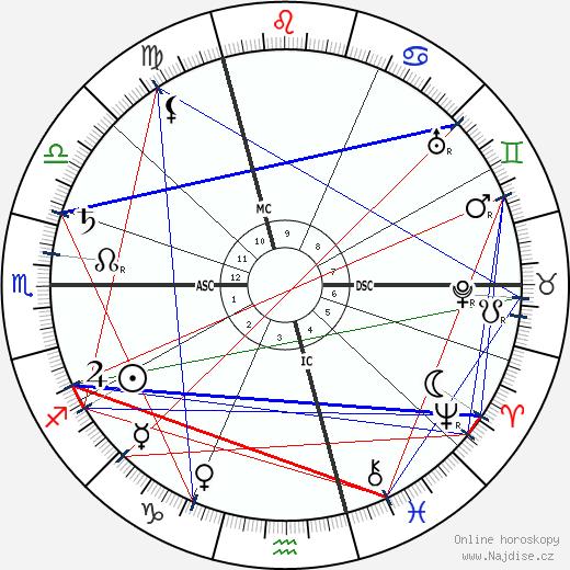 Camille Claudel wikipedie wiki 2017, 2018 horoskop