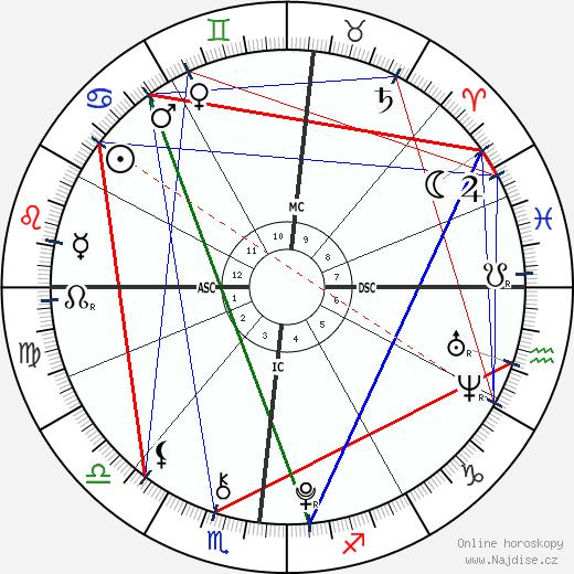 Camille Grimaldi wikipedie wiki 2020, 2021 horoskop