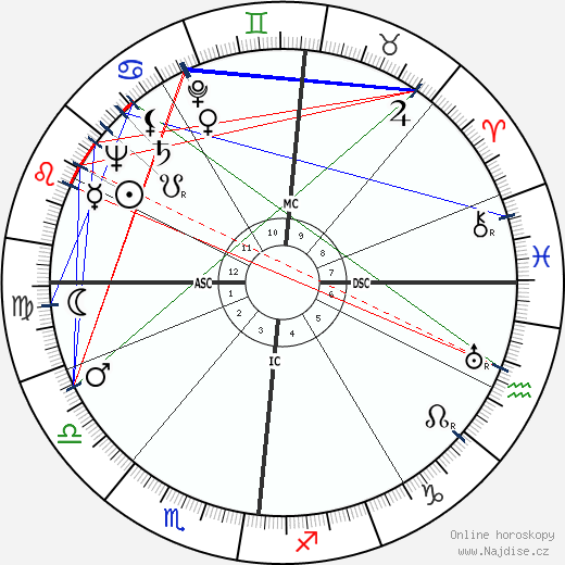 Camille Hilaire wikipedie wiki 2019, 2020 horoskop
