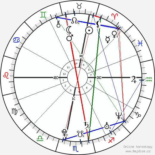 Camille Lacourt wikipedie wiki 2018, 2019 horoskop