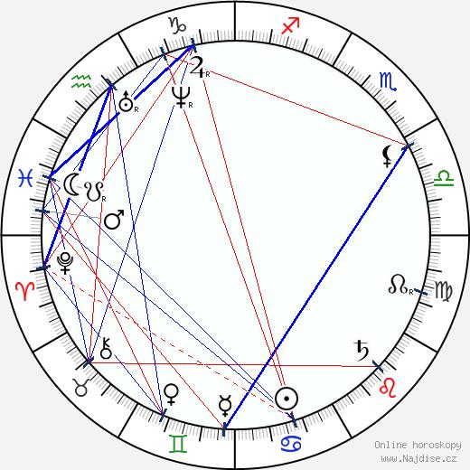 Camille Pissarro wikipedie wiki 2019, 2020 horoskop