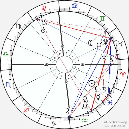 Camille Spiess wikipedie wiki 2018, 2019 horoskop