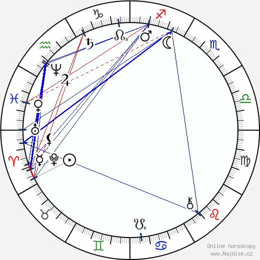 Camillo Sitte wikipedie wiki 2019, 2020 horoskop