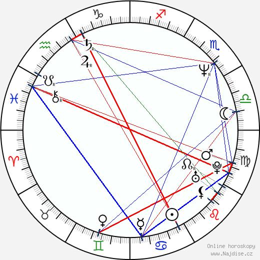 Campbell Scott wikipedie wiki 2018, 2019 horoskop
