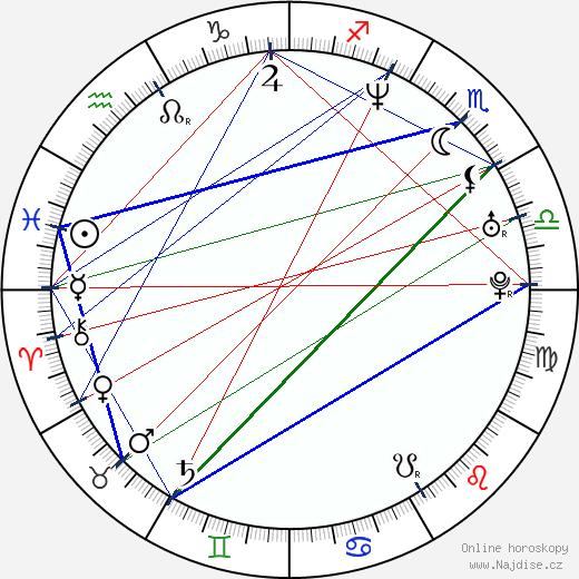 Candace Elaine wikipedie wiki 2018, 2019 horoskop