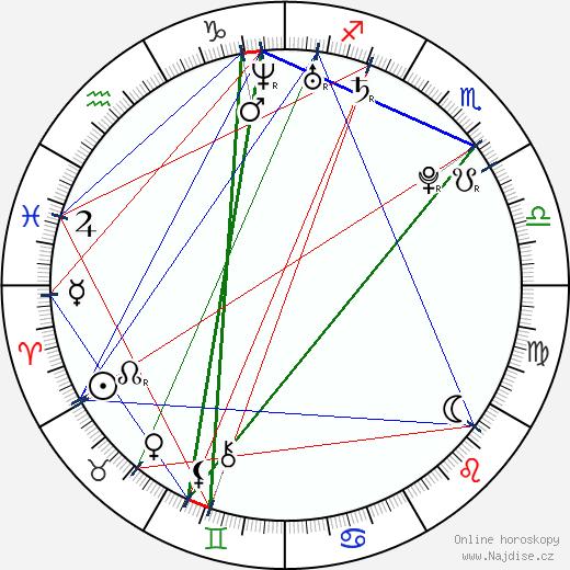 Candace Parker wikipedie wiki 2019, 2020 horoskop