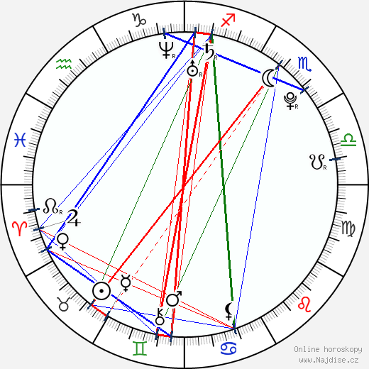 Candice Accola wikipedie wiki 2019, 2020 horoskop