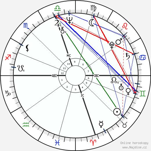 Candice Bergen wikipedie wiki 2019, 2020 horoskop