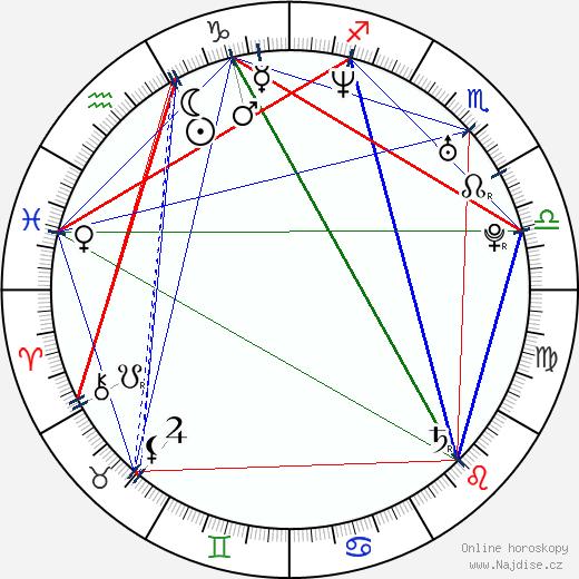 Candicé Hillebrand wikipedie wiki 2019, 2020 horoskop