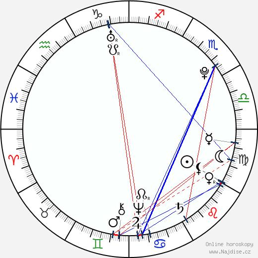 car Ivan VI. Antonovič wikipedie wiki 2019, 2020 horoskop