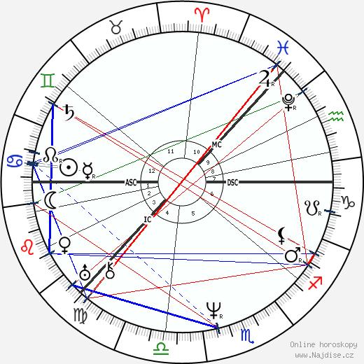 car Mikuláš I. Pavlovič wikipedie wiki 2020, 2021 horoskop