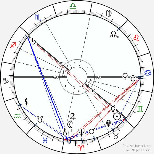 car Mikuláš II. Alexandrovič wikipedie wiki 2018, 2019 horoskop