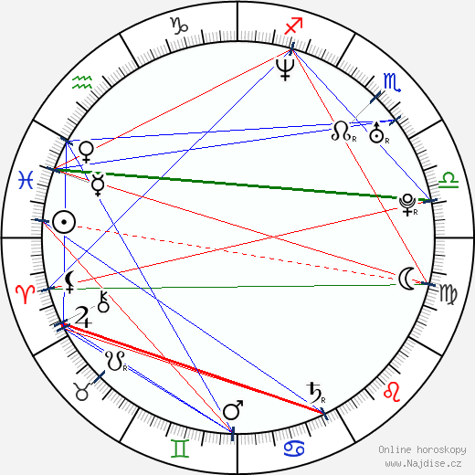 Cara Pifko wikipedie wiki 2019, 2020 horoskop
