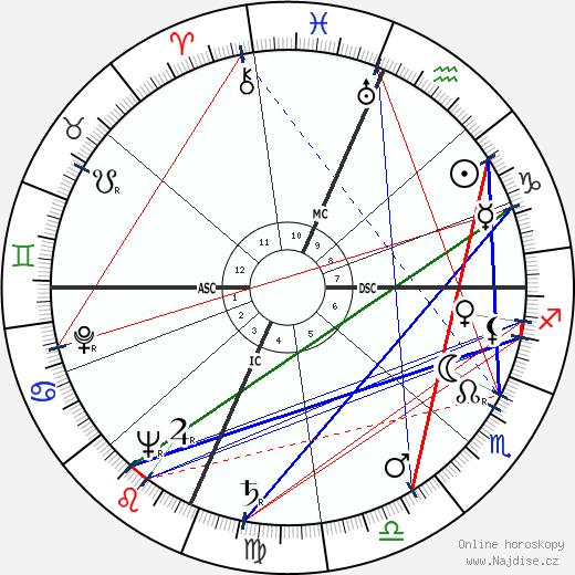 Cardinal John O'Connor wikipedie wiki 2017, 2018 horoskop