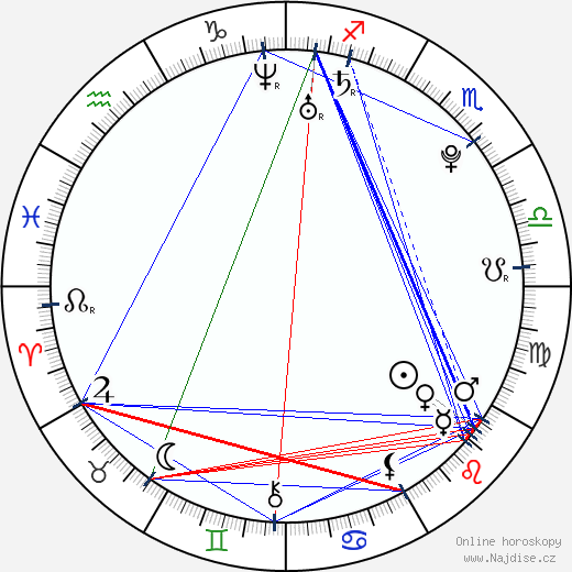 Carey Price wikipedie wiki 2018, 2019 horoskop