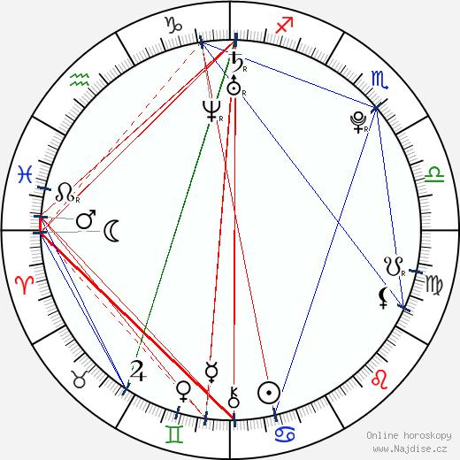 Carissa Capobianco wikipedie wiki 2020, 2021 horoskop