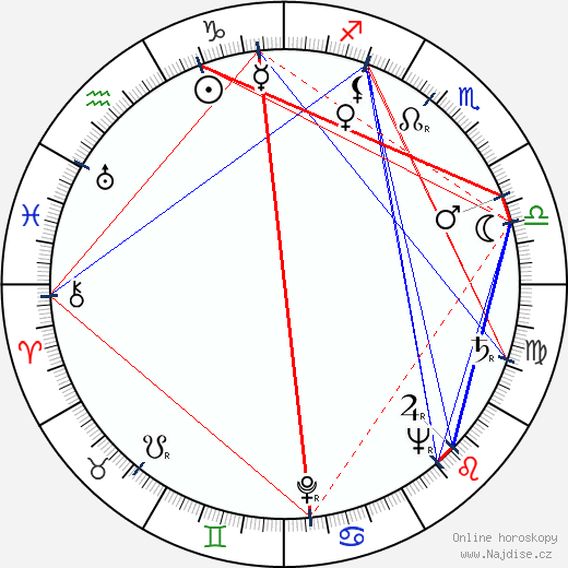 Carl-Axel Elfving wikipedie wiki 2019, 2020 horoskop