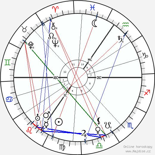 Carl Bosch wikipedie wiki 2020, 2021 horoskop