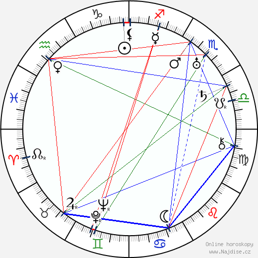 Carl Brisson wikipedie wiki 2017, 2018 horoskop