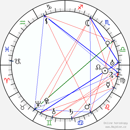 Carl de Vogt wikipedie wiki 2018, 2019 horoskop