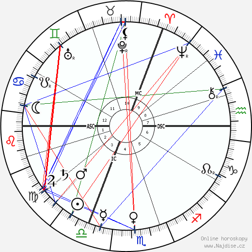 Carl Duisberg wikipedie wiki 2017, 2018 horoskop