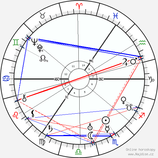 Carl F. W. Borgward wikipedie wiki 2019, 2020 horoskop