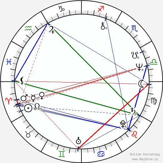 Carl Franklin wikipedie wiki 2018, 2019 horoskop