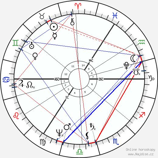 Carl Friedrich Gauss wikipedie wiki 2020, 2021 horoskop
