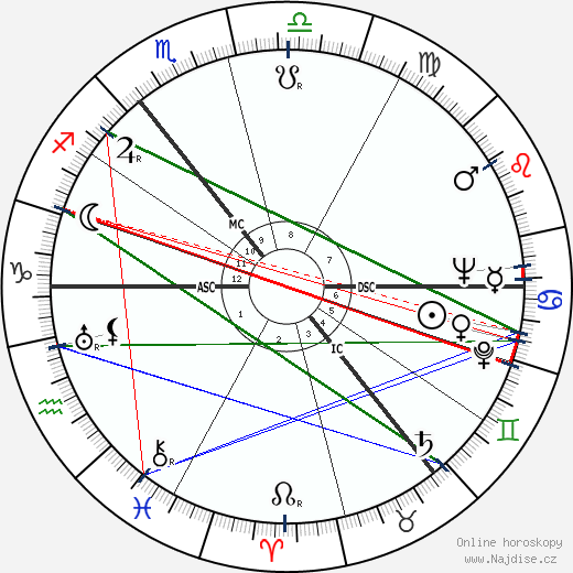 Carl Friedrich von Weizsäcker wikipedie wiki 2017, 2018 horoskop