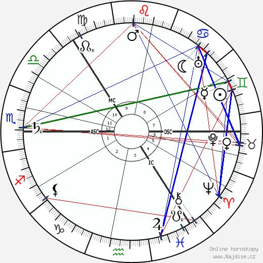 Carl Gustaf von Mannerheim wikipedie wiki 2018, 2019 horoskop