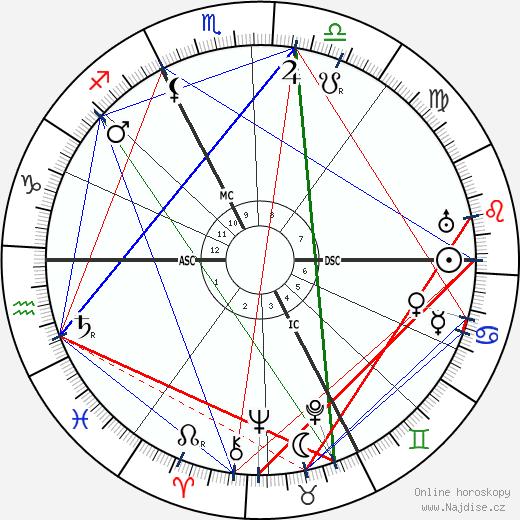 Carl Gustav Jung wikipedie wiki 2019, 2020 horoskop