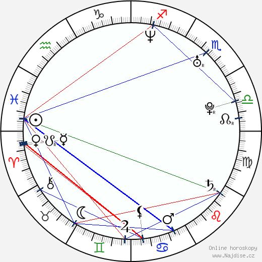 Carl-Johan Bergman wikipedie wiki 2018, 2019 horoskop