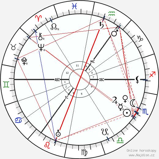 Carl Josef Gauss wikipedie wiki 2018, 2019 horoskop