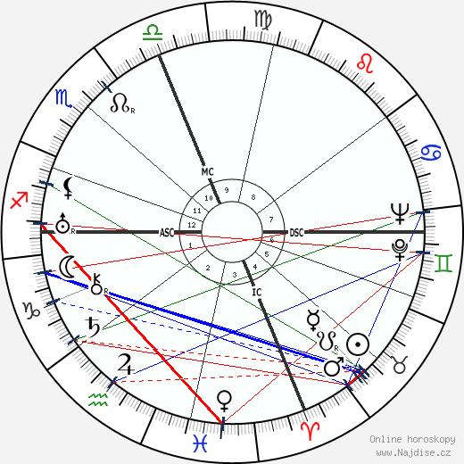 Carl Payne Tobey wikipedie wiki 2019, 2020 horoskop