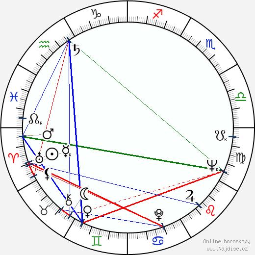 Carl Perkins wikipedie wiki 2018, 2019 horoskop