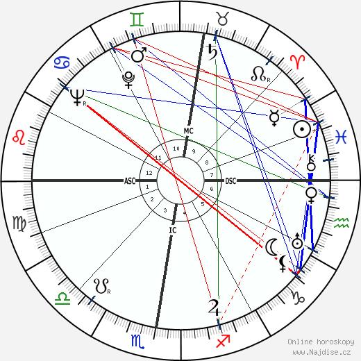 Carl Raddatz wikipedie wiki 2017, 2018 horoskop