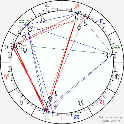 Carl Randall wikipedie wiki 2017, 2018 horoskop
